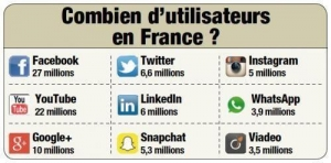 utilisateurs réseaux sociaux
